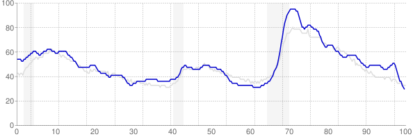 Alabama monthly unemployment rate chart from 1990 to October 2017